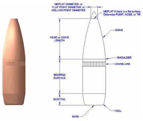 Bullet Terminology - Bullet Ogive