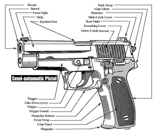 Semi-Automatic Pistol Diagram - Slide