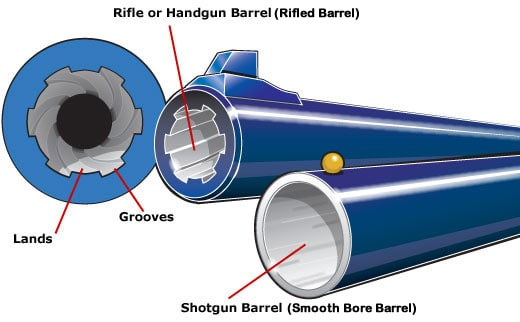 Smooth Bore vs Rifled Barrels